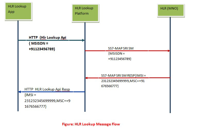 hlr lookup call flow