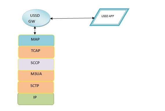 USSD Protocol Stack