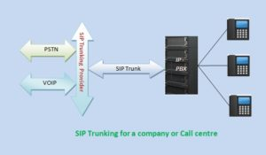 Sip Trunking example