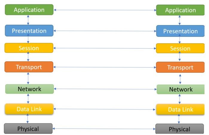 Layers in OSI model