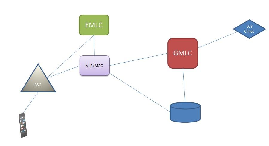 GMLC and SMSC telecom network