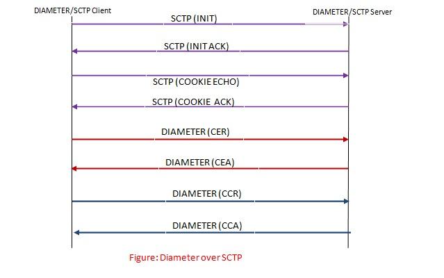 Diameter protocol call flow over SCTP
