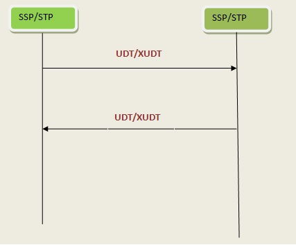 ss7 protocol - tutorial for ss7 and its layers (SCCP, TCAP, MTP)