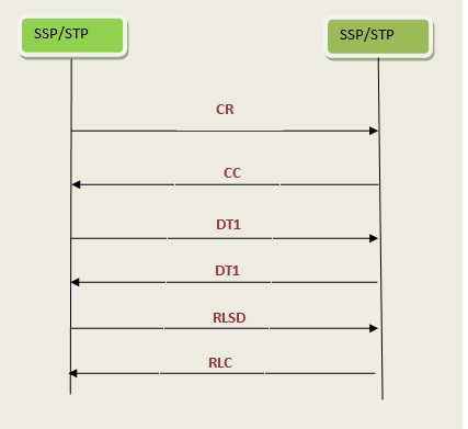 SCCP Connection Oriented Messages