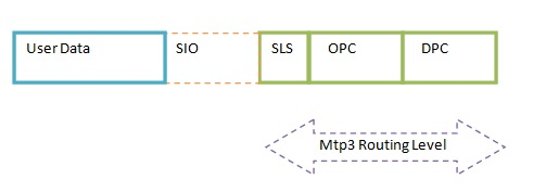 Mtp3 Routing Level