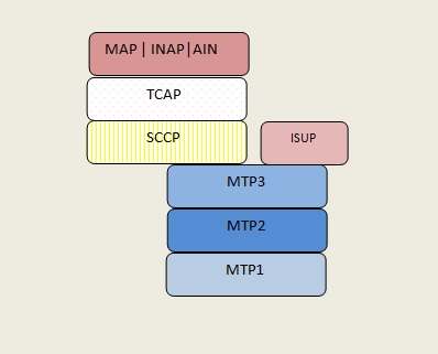 SS7 Protocol Stack