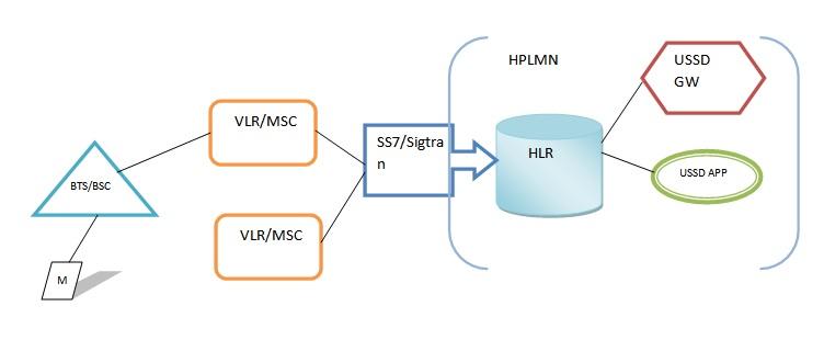 USSD Network