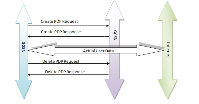 PDP Context management