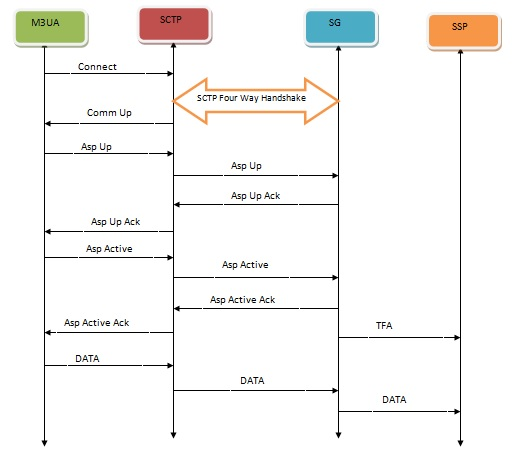 M3ua Startup Sequence