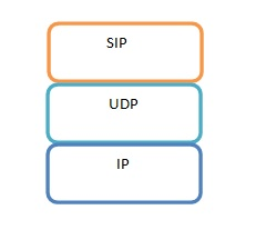 USSD Protocol Stack LTE
