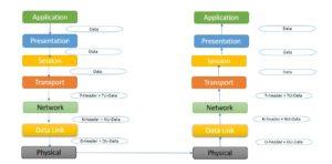 OSI model example message flow