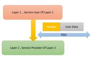 protocol data unit in networking