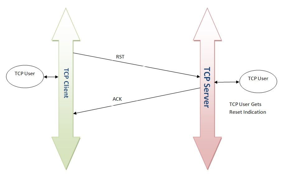 TCP connection reset, RST ACK