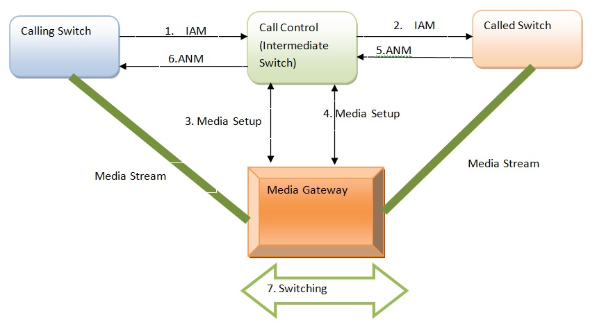 Call Flow with MGCP