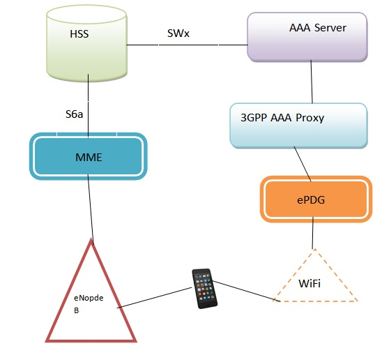 SWx Interface