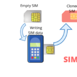 what is sim card cloning