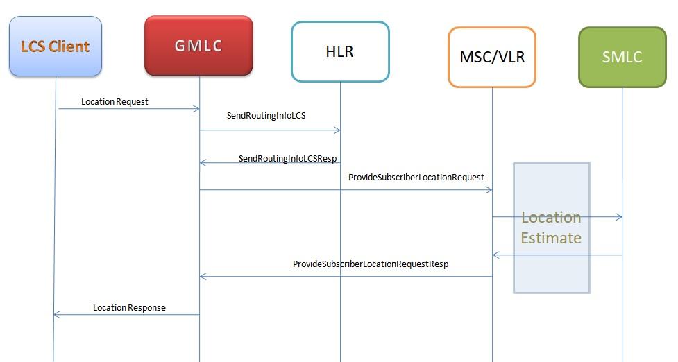 GMLC and SMLC call flow
