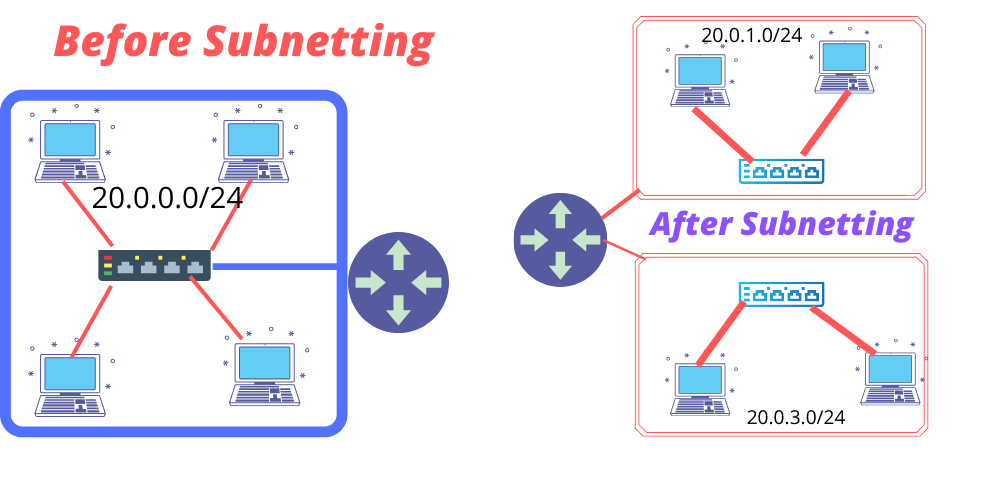 Subnetting Explained With Example