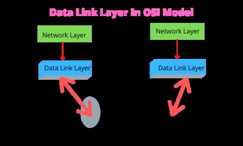 Data Link Layer In OSI Model