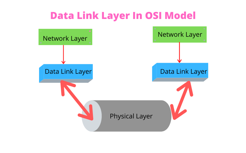 Data Link Layer In OSI Model