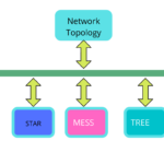 network topology and its types