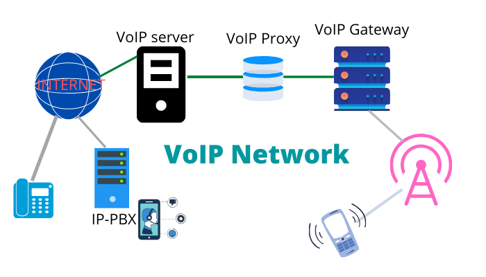 VoIP Network Elements