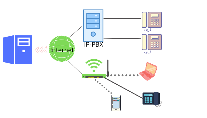 What is VoIP diagram