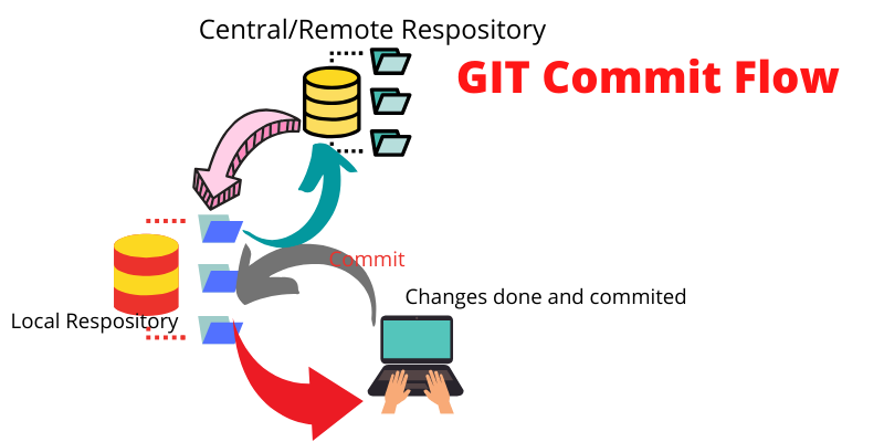 Commit in a git repository