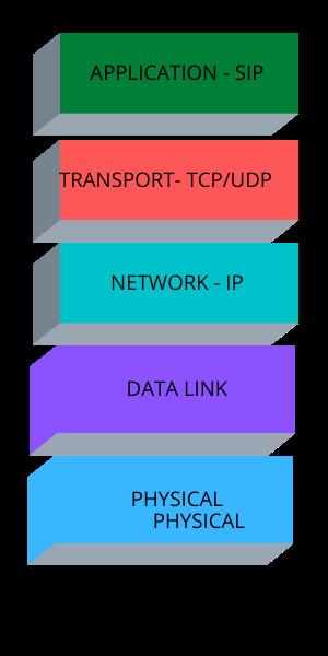 SIP Protocol Stack