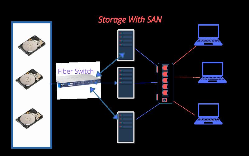 Storage with SAN using switch
