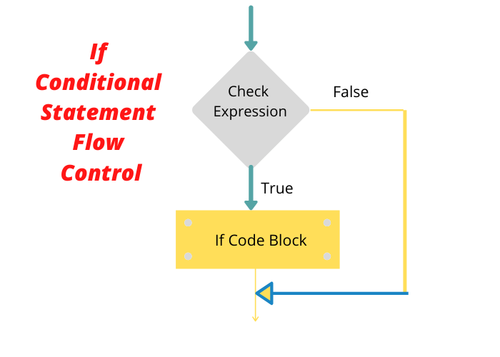 If conditional statement flow in python