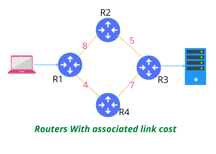 Link State Routing Protocol Network