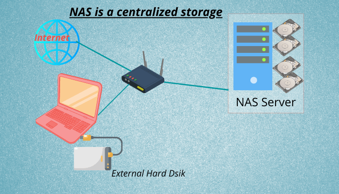 What is Network Attached Storage(NAS)