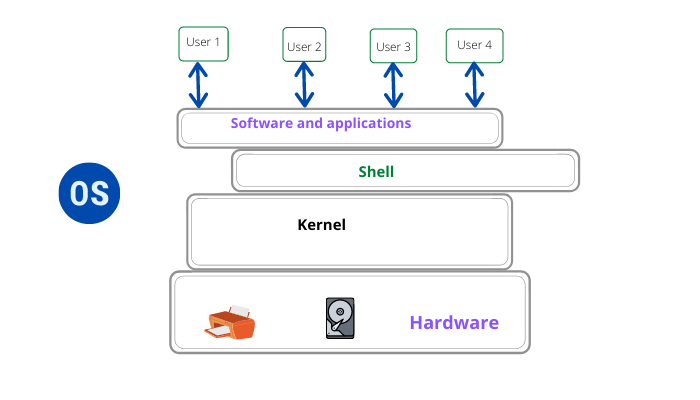 What are the components of Operating System