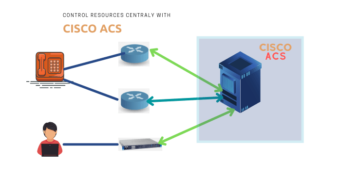 What is Cisco ACS