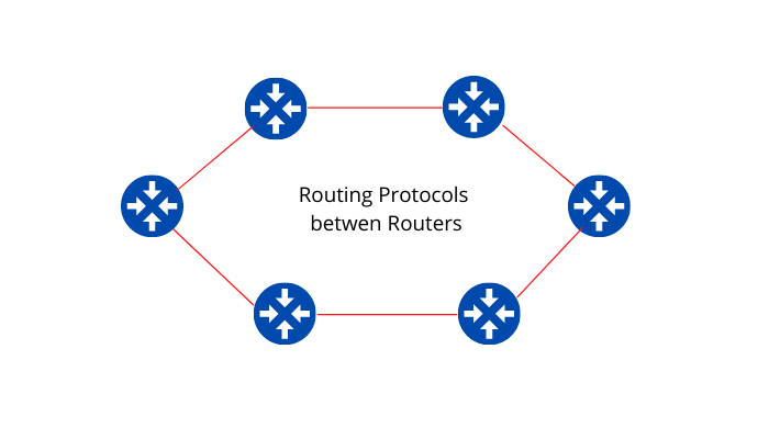 Routing Protocols between Routers