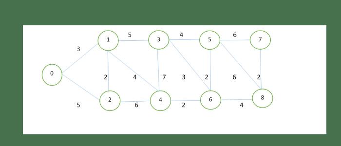 OSPF protocol example
