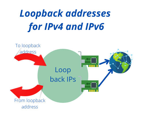 Loopback addresses for IPv4 and IPv6